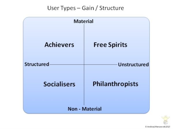 User-Types-Theory Gamification