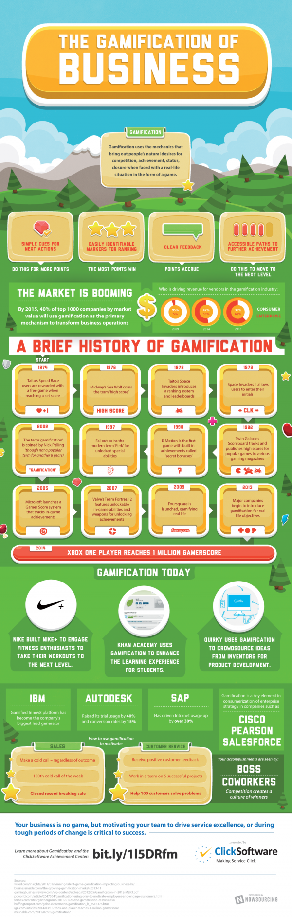 The Gamification of Business Infographic